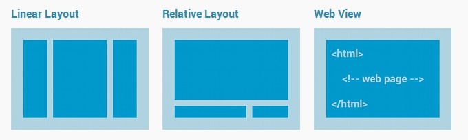 Interface usuario Android. Layouts, LinearLayout